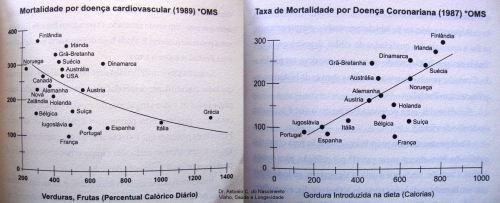 gráficos Saude e longevidade